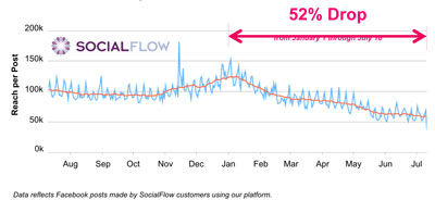 c-i-ads-social flow