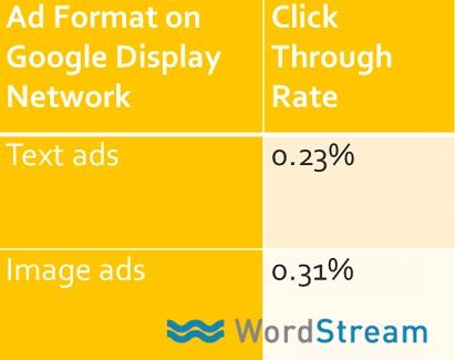 Google Display Network 3