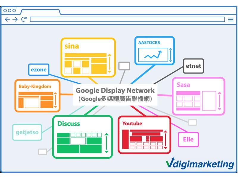 سیستم شبکه نمایش تبلیغات گوگل
