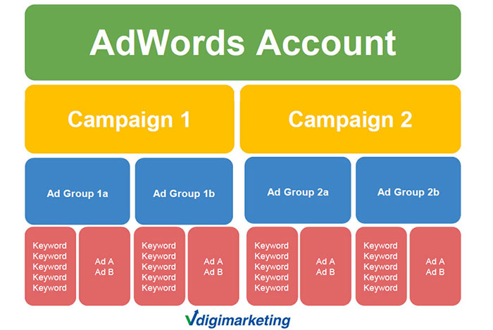 structure-ad-google-adwords