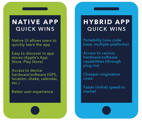 Native-app-and-hybrid-app