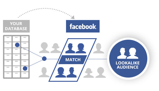 google-vs-facebook-lookalike-audience-concept